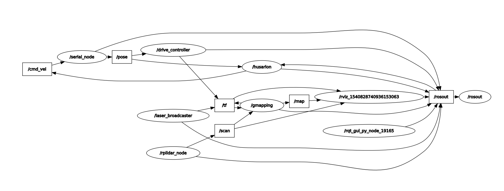 SLAM navigation tutorial - Software - Husarion Community